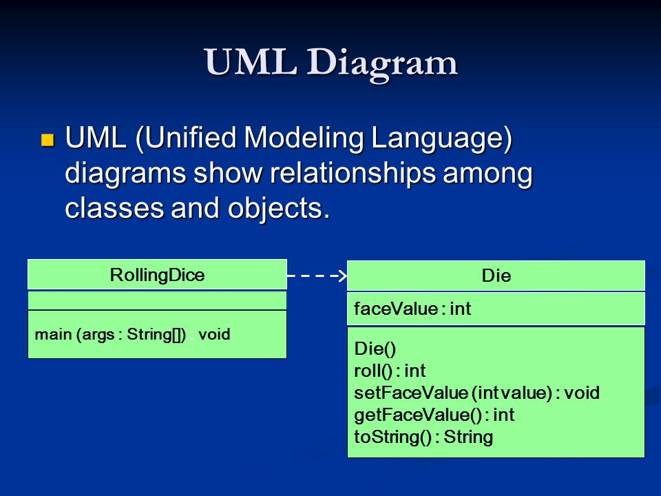 UML Diagram UML (Unified Modeling Language) diagrams show relationships among classes and objects. RollingDice.
