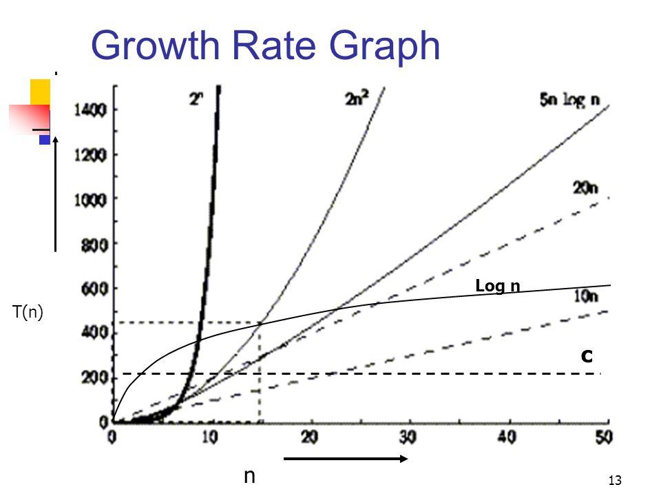N Rate Algorithm Analysis. - ...
