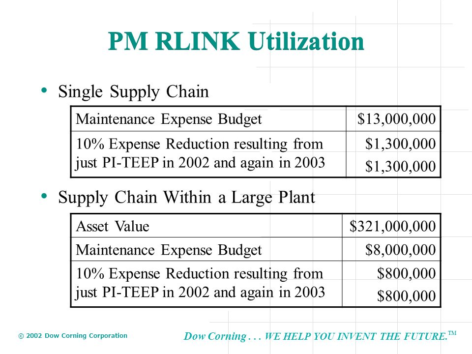 PM RLINK Utilization Single Supply Chain
