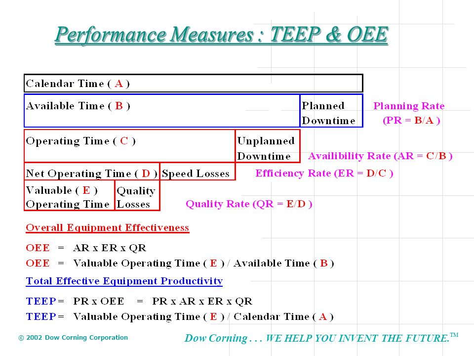 Performance Measures : TEEP & OEE