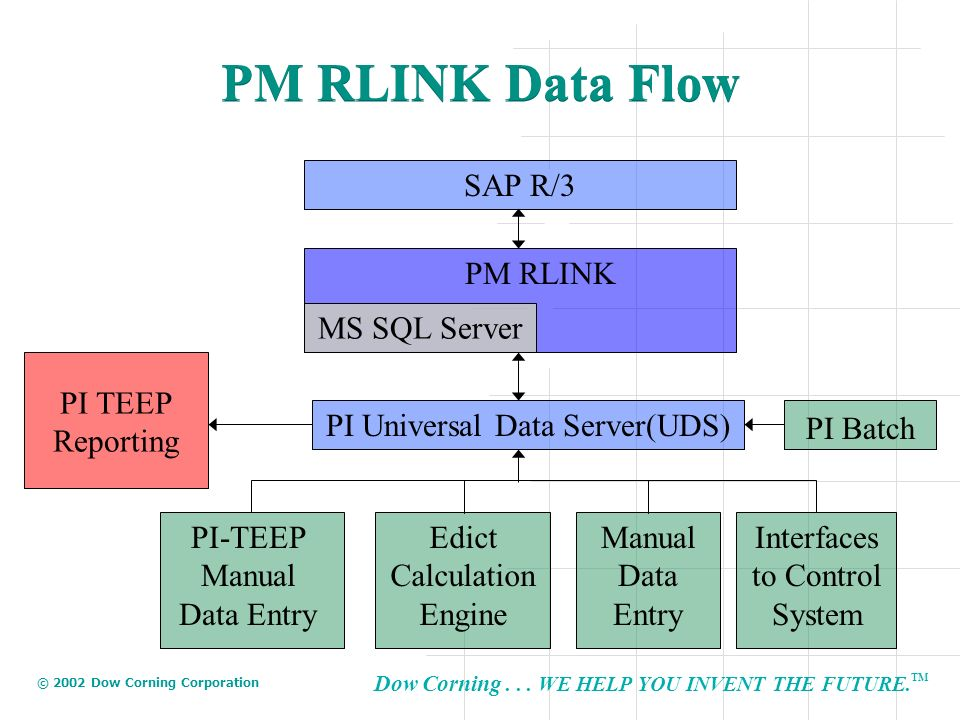 PM RLINK Data Flow SAP R/3 PM RLINK MS SQL Server PI TEEP Reporting