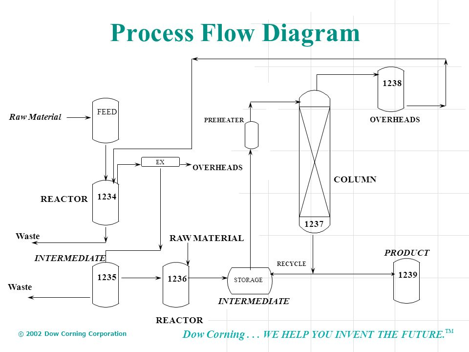 Process Flow Diagram 1238 Raw Material COLUMN 1234 REACTOR 1237 Waste