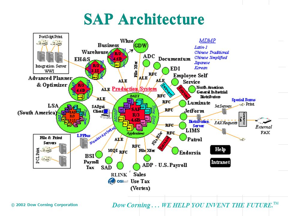 SAP Architecture RLINK