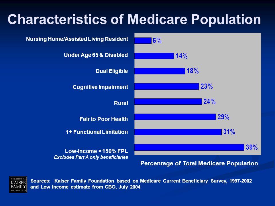 Characteristics of Medicare Population