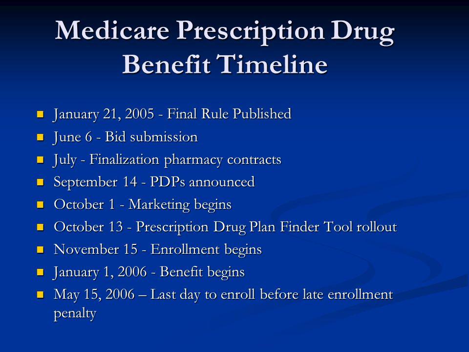 Medicare Prescription Drug Benefit Timeline