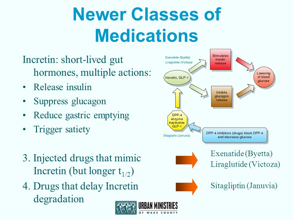 Newer Classes of Medications