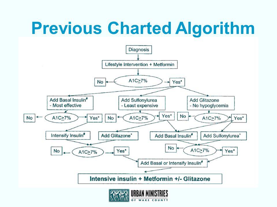 Previous Charted Algorithm
