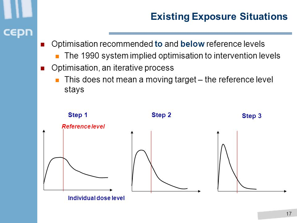 Existing Exposure Situations