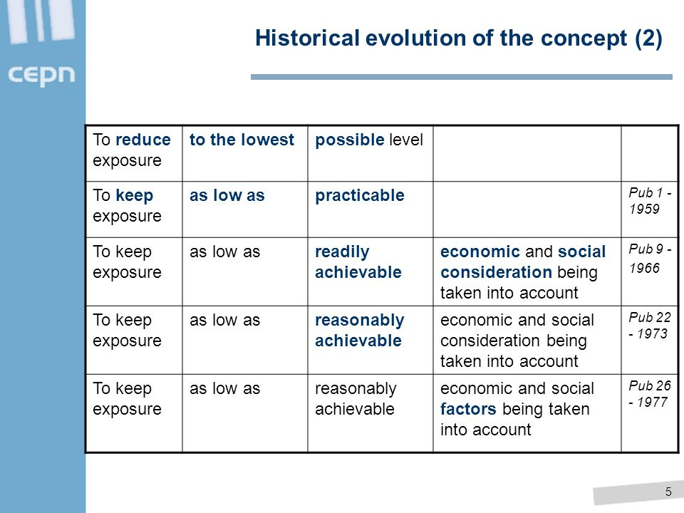 Historical evolution of the concept (2)