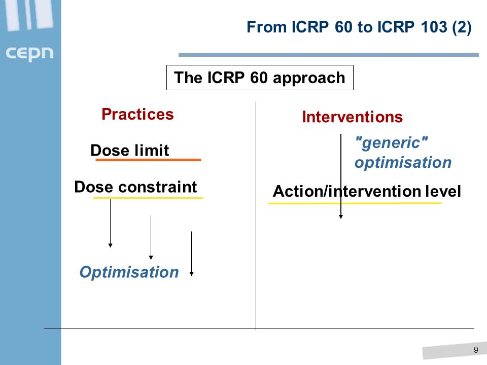From ICRP 60 to ICRP 103 (2) The ICRP 60 approach. Practices. Interventions. generic optimisation.
