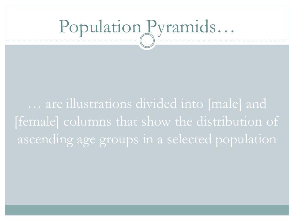 Population Pyramids…