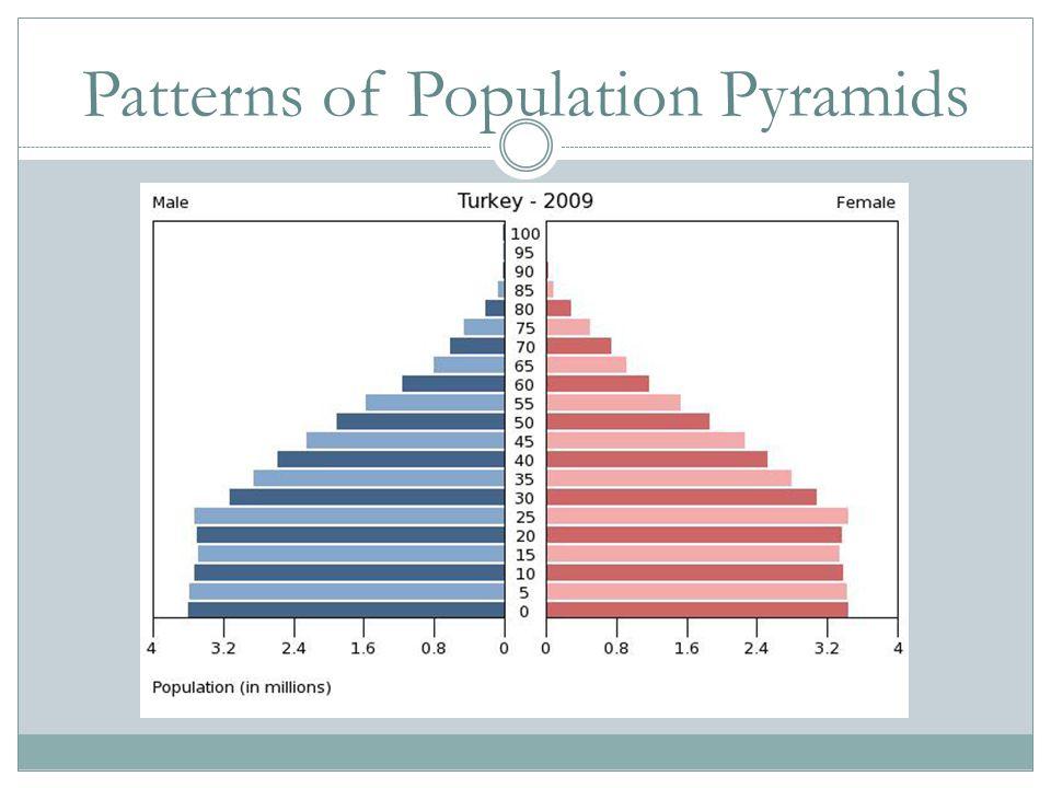 Patterns of Population Pyramids