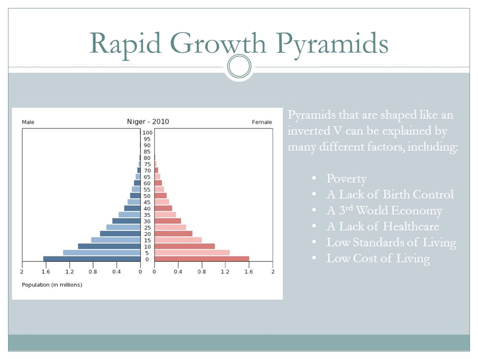 Rapid Growth Pyramids Pyramids that are shaped like an inverted V can be explained by many different factors, including: