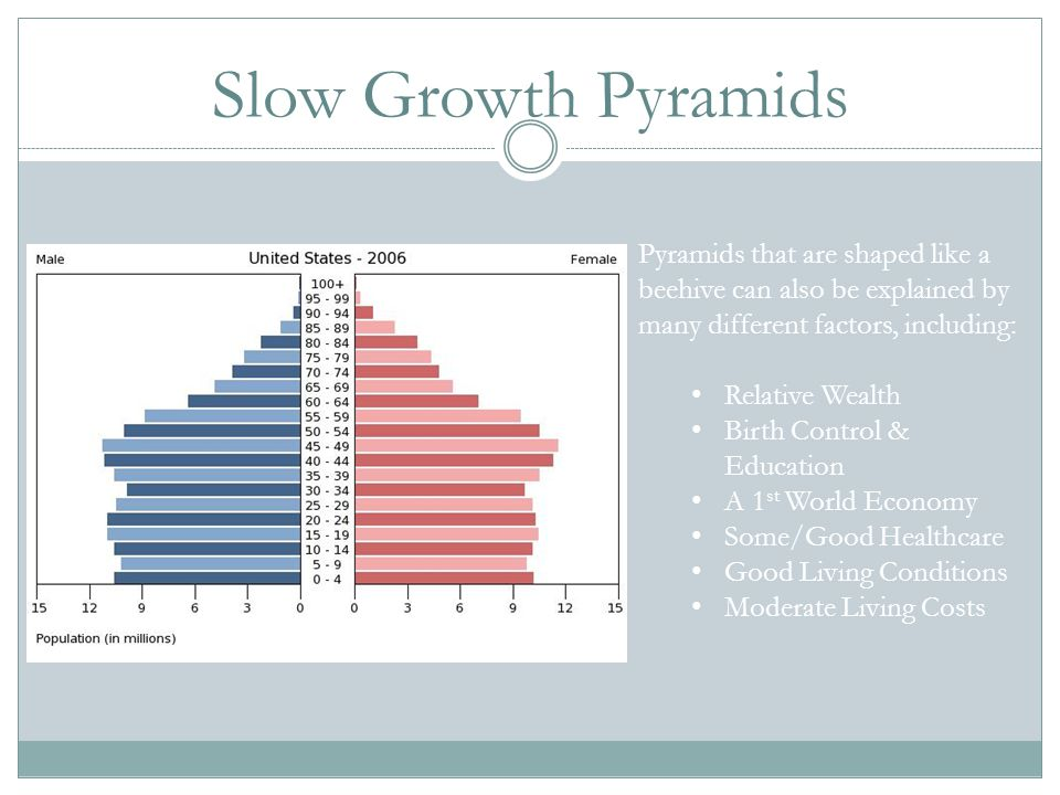 Slow Growth Pyramids Pyramids that are shaped like a beehive can also be explained by many different factors, including: