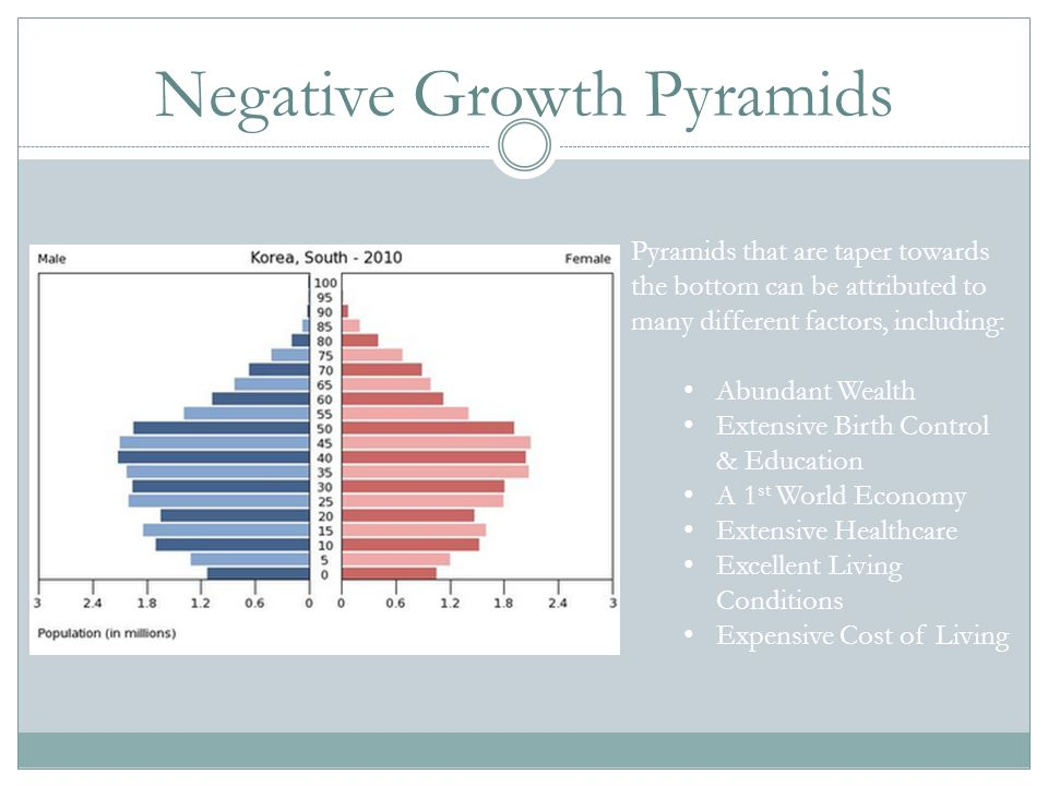 Negative Growth Pyramids
