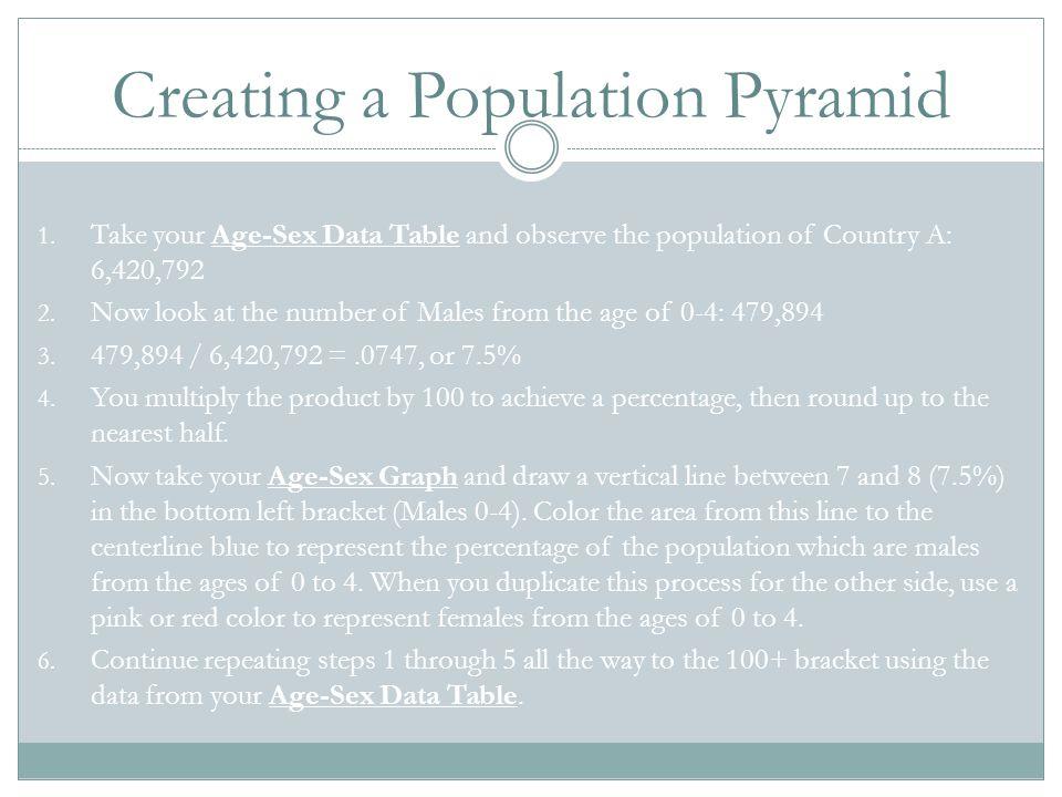 Creating a Population Pyramid
