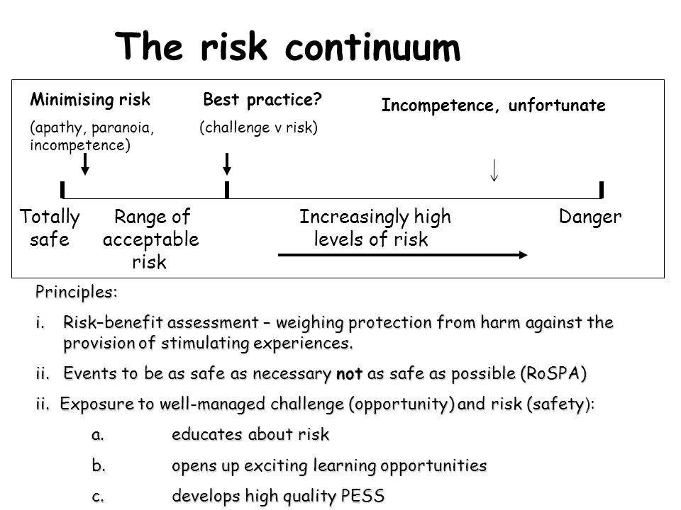 The risk continuum Totally Range of Increasingly high Danger safe acceptable levels of risk risk Minimising risk.