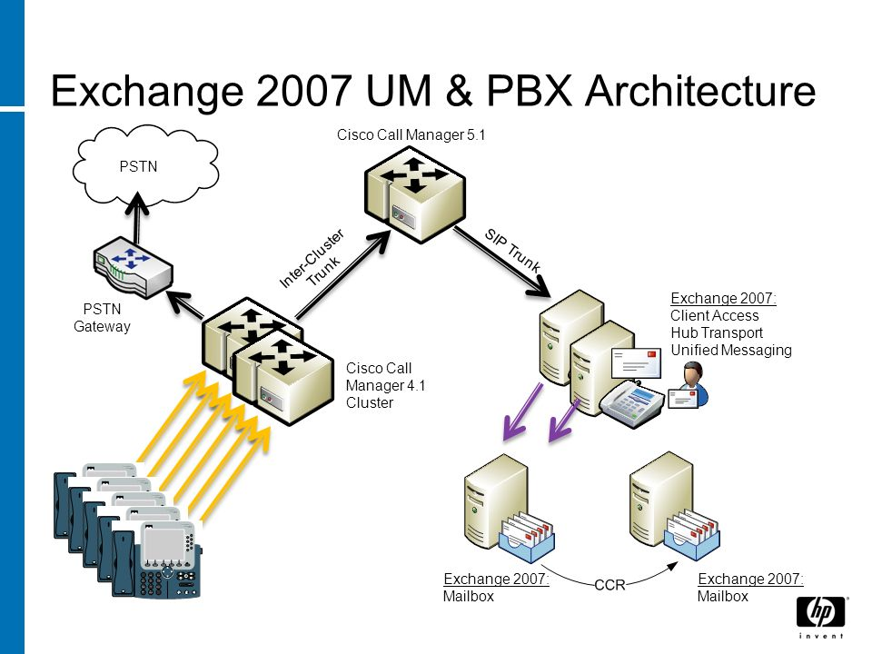 Exchange 2007 UM & PBX Architecture