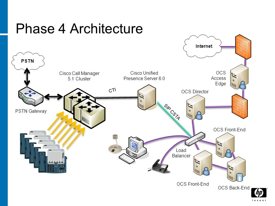 Phase 4 Architecture Internet PSTN Cisco Call Manager 5.1 Cluster