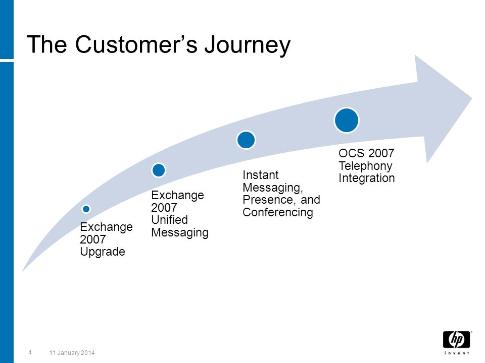 The Customer's Journey