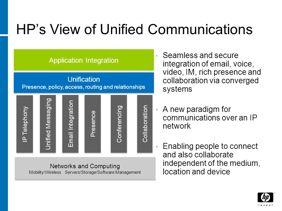 HP's View of Unified Communications