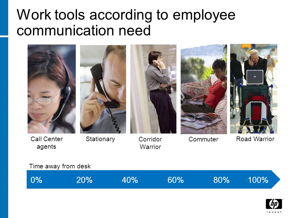 Work tools according to employee communication need