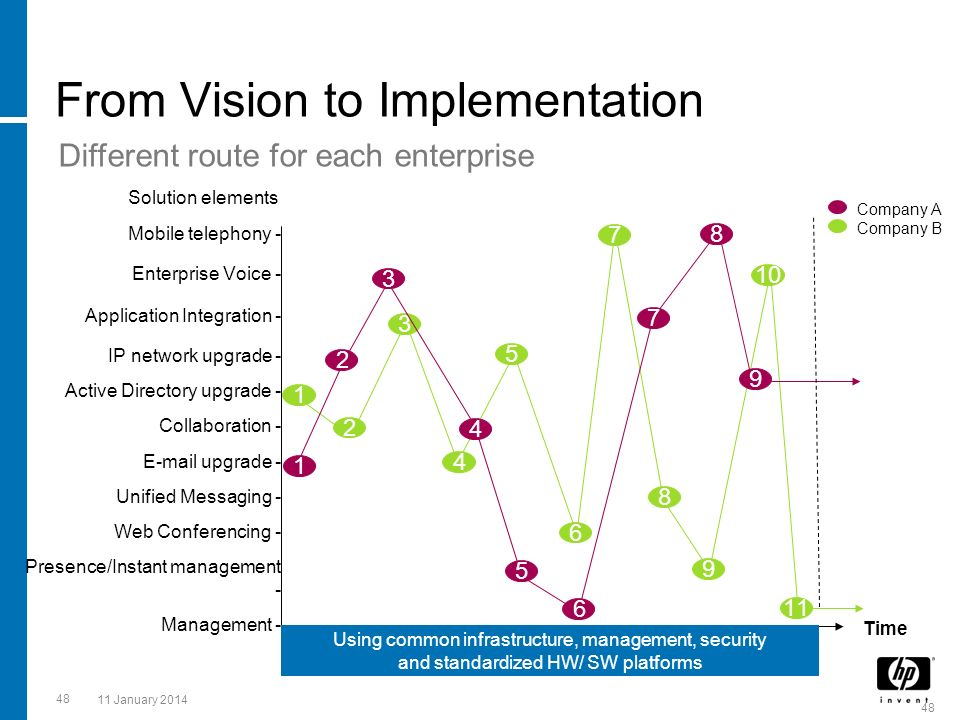 From Vision to Implementation
