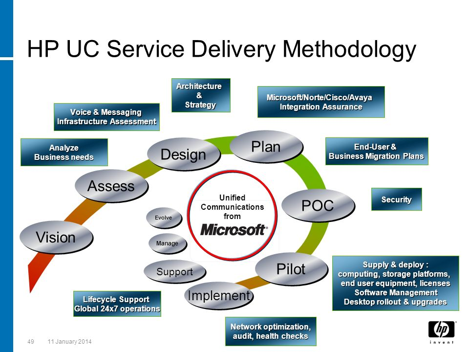 HP UC Service Delivery Methodology