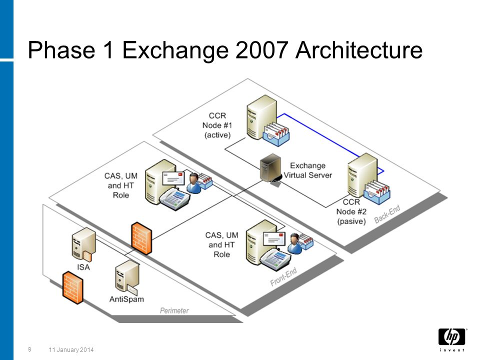 Phase 1 Exchange 2007 Architecture