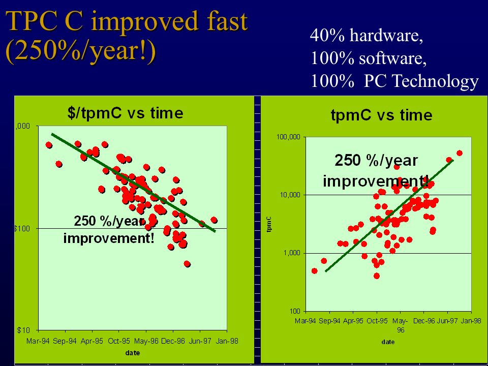 TPC C improved fast (250%/year!)