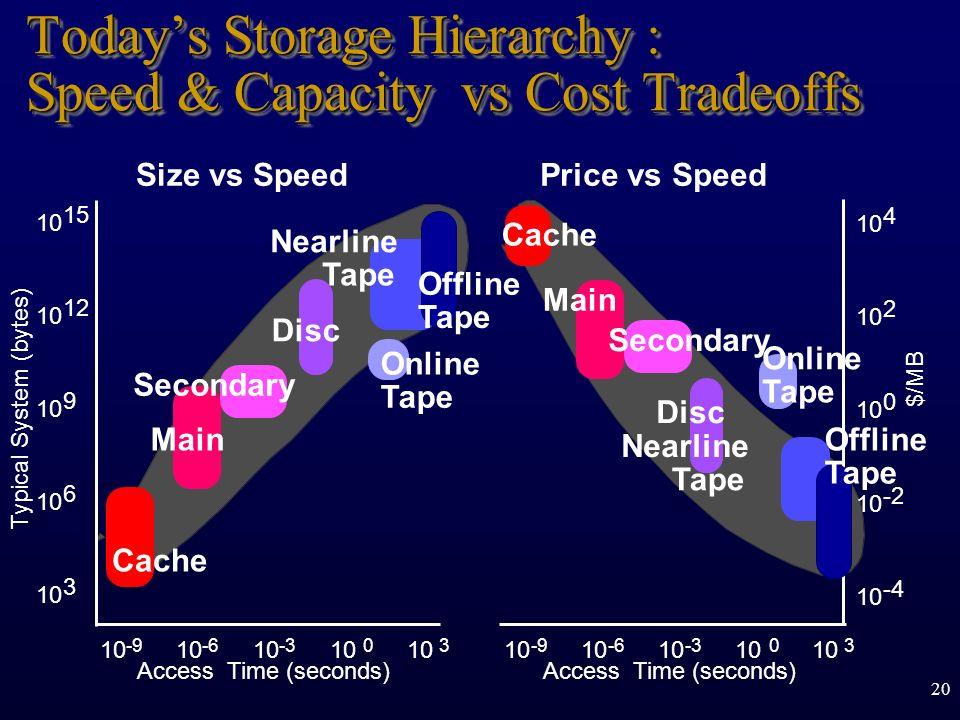 Today's Storage Hierarchy : Speed & Capacity vs Cost Tradeoffs
