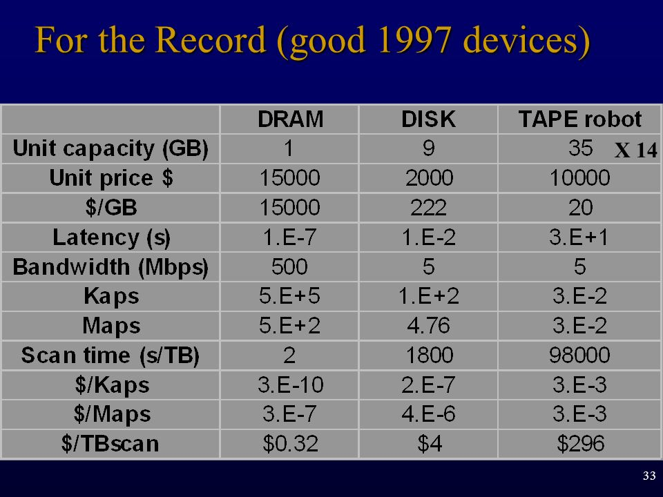 For the Record (good 1997 devices)