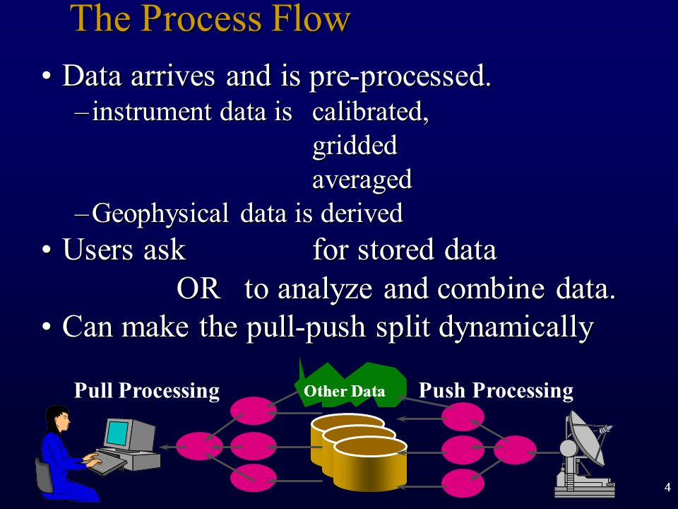 The Process Flow Data arrives and is pre-processed.