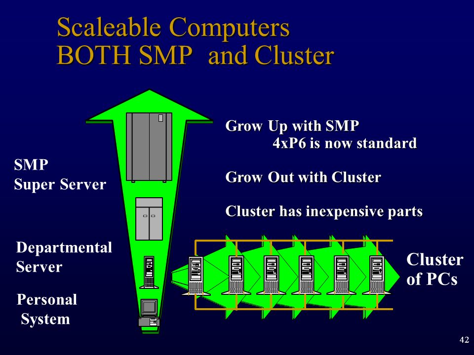 Scaleable Computers BOTH SMP and Cluster