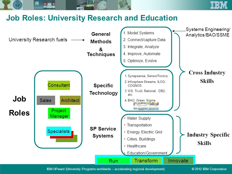 Job Roles: University Research and Education