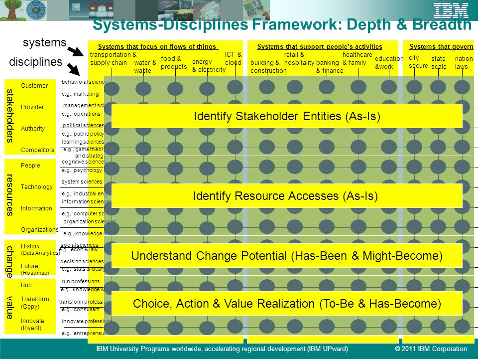 Systems-Disciplines Framework: Depth & Breadth