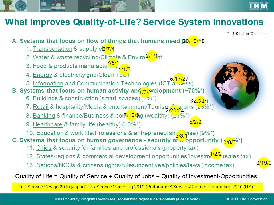 What improves Quality-of-Life Service System Innovations