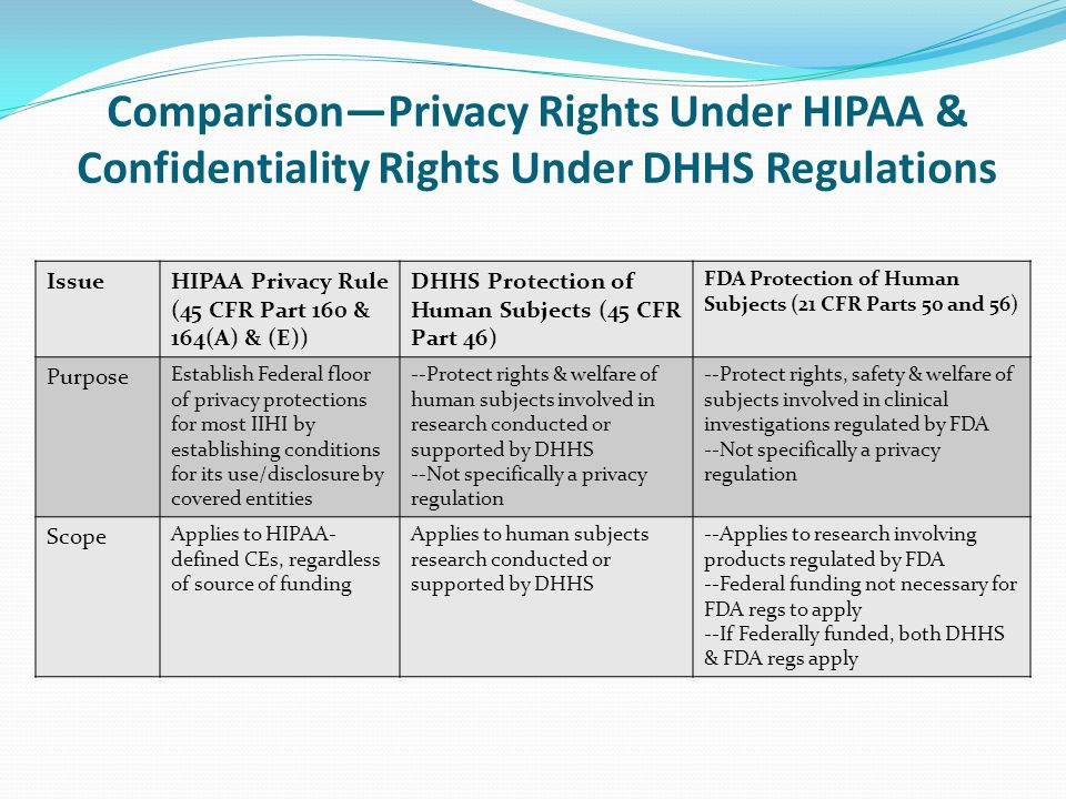 Comparison—Privacy Rights Under HIPAA & Confidentiality Rights Under DHHS Regulations