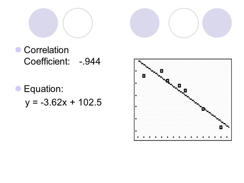 Correlation Coefficient: -.944