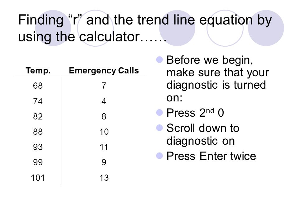 Finding r and the trend line equation by using the calculator……