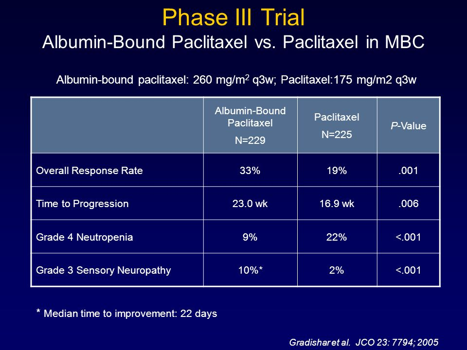 Phase III Trial Albumin-Bound Paclitaxel vs. Paclitaxel in MBC