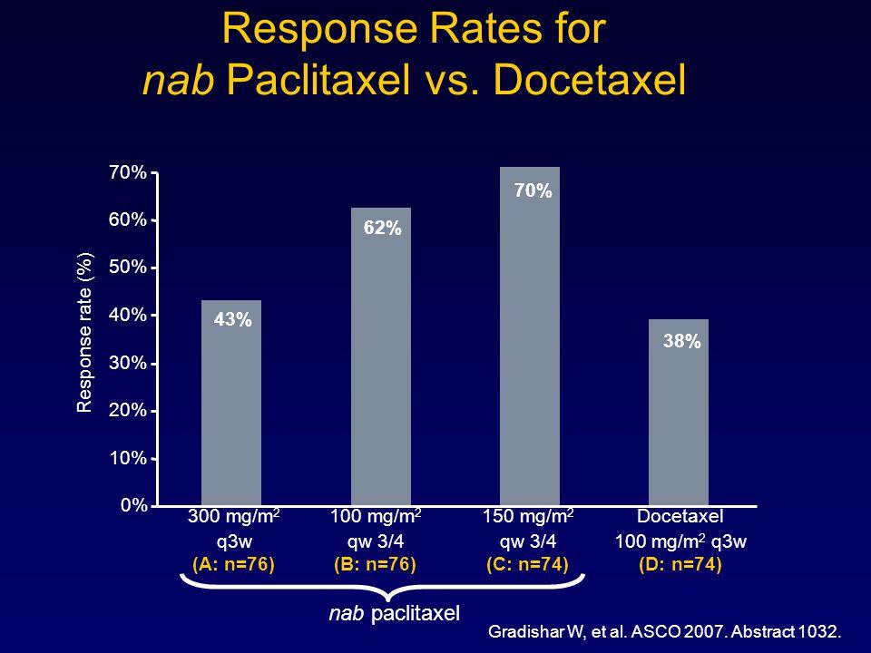 Response Rates for nab Paclitaxel vs. Docetaxel
