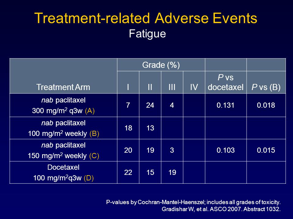 Treatment-related Adverse Events Fatigue