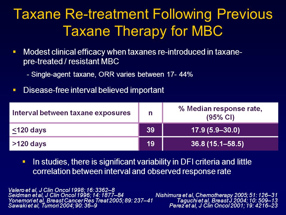 Taxane Re-treatment Following Previous Taxane Therapy for MBC