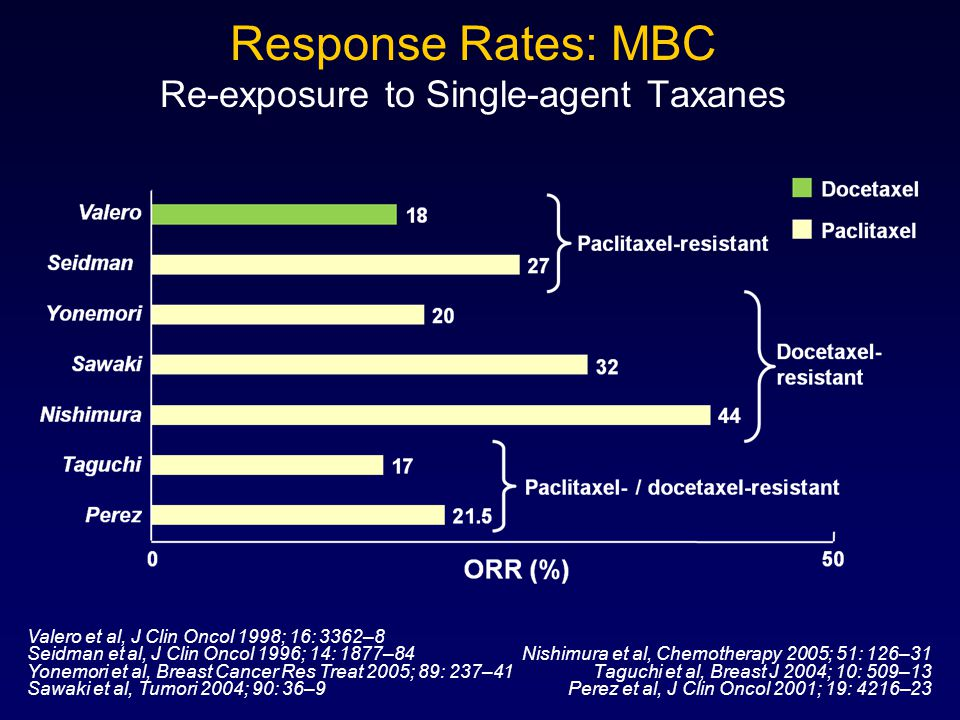 Response Rates: MBC Re-exposure to Single-agent Taxanes