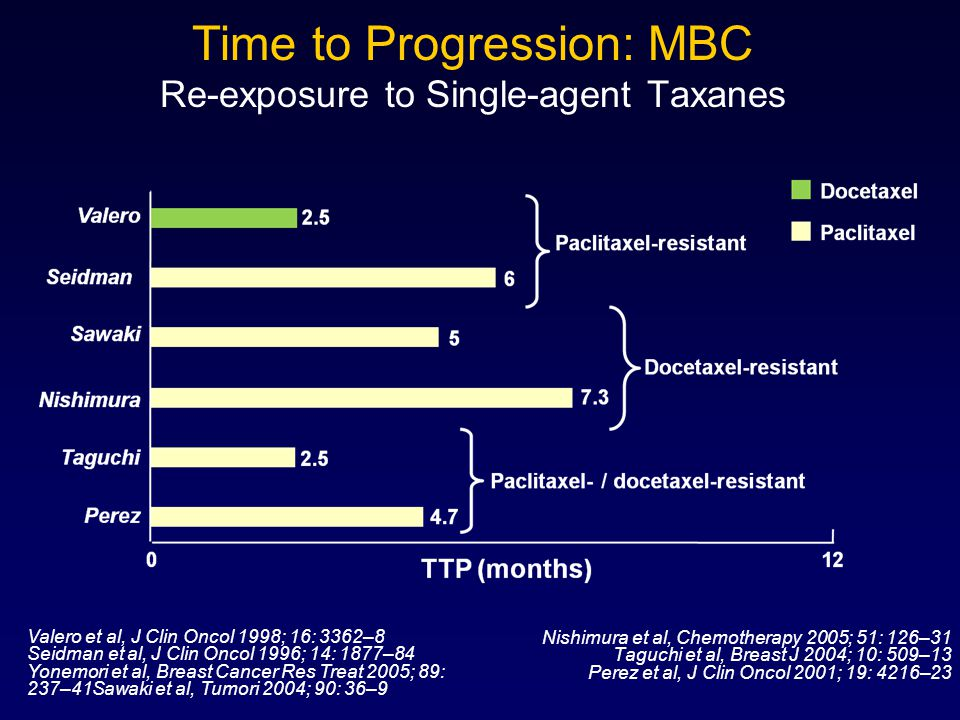 Time to Progression: MBC Re-exposure to Single-agent Taxanes