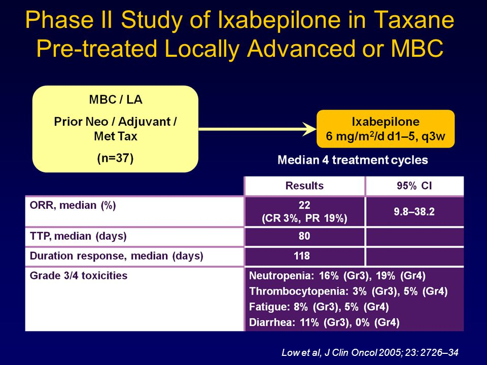 Phase II Study of Ixabepilone in Taxane Pre-treated Locally Advanced or MBC