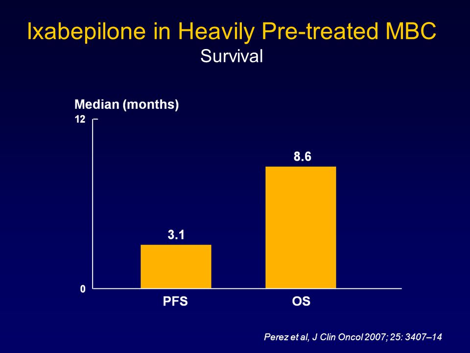Ixabepilone in Heavily Pre-treated MBC Survival
