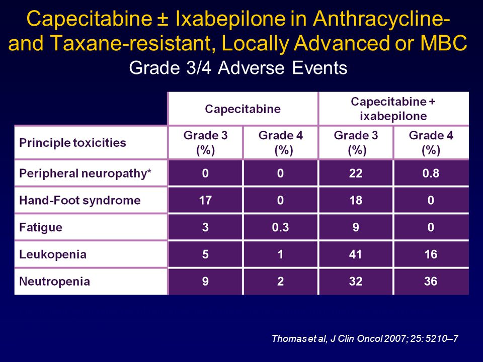 Capecitabine ± Ixabepilone in Anthracycline- and Taxane-resistant, Locally Advanced or MBC Grade 3/4 Adverse Events