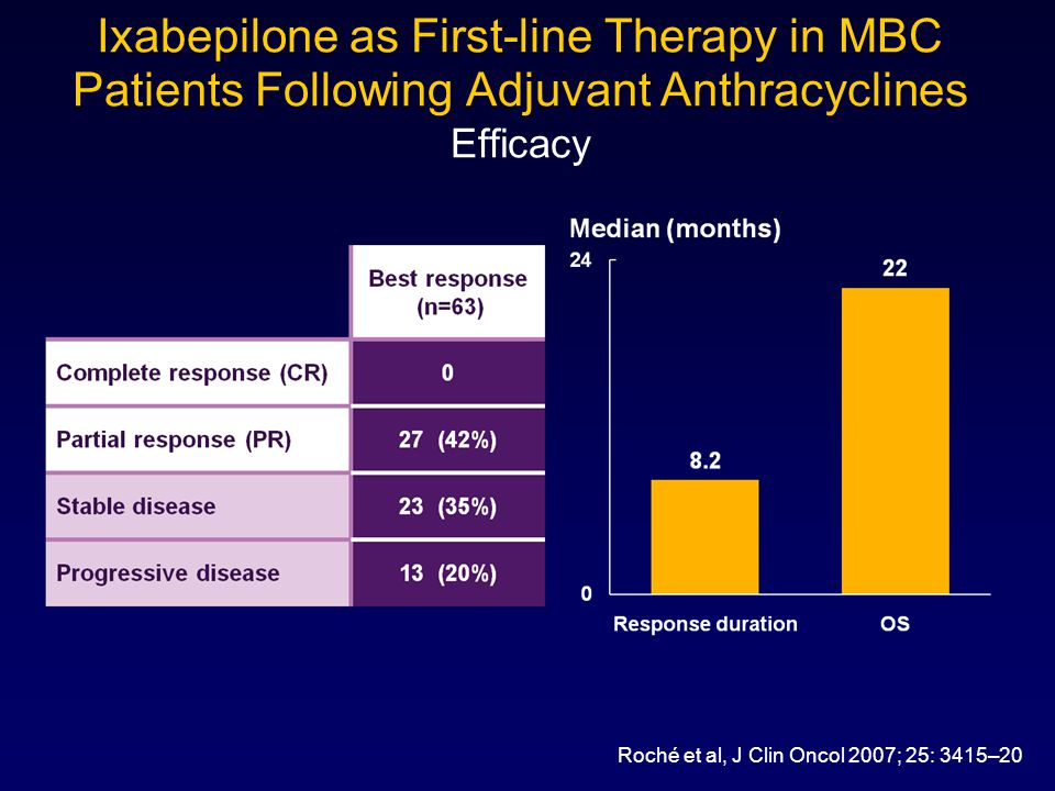 Ixabepilone as First-line Therapy in MBC Patients Following Adjuvant Anthracyclines Efficacy